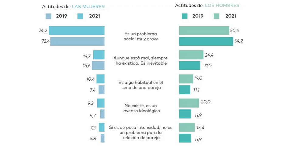 Percepción de la violencia de género entre la juventud española